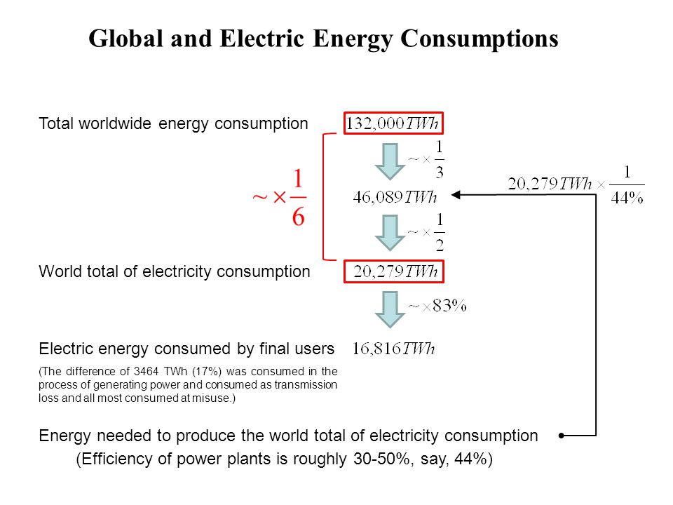 Global and Electric Energy Consumptions