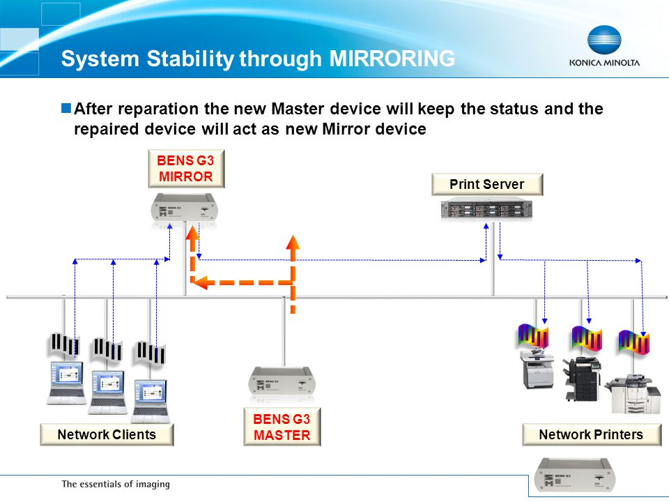 System Stability through MIRRORING