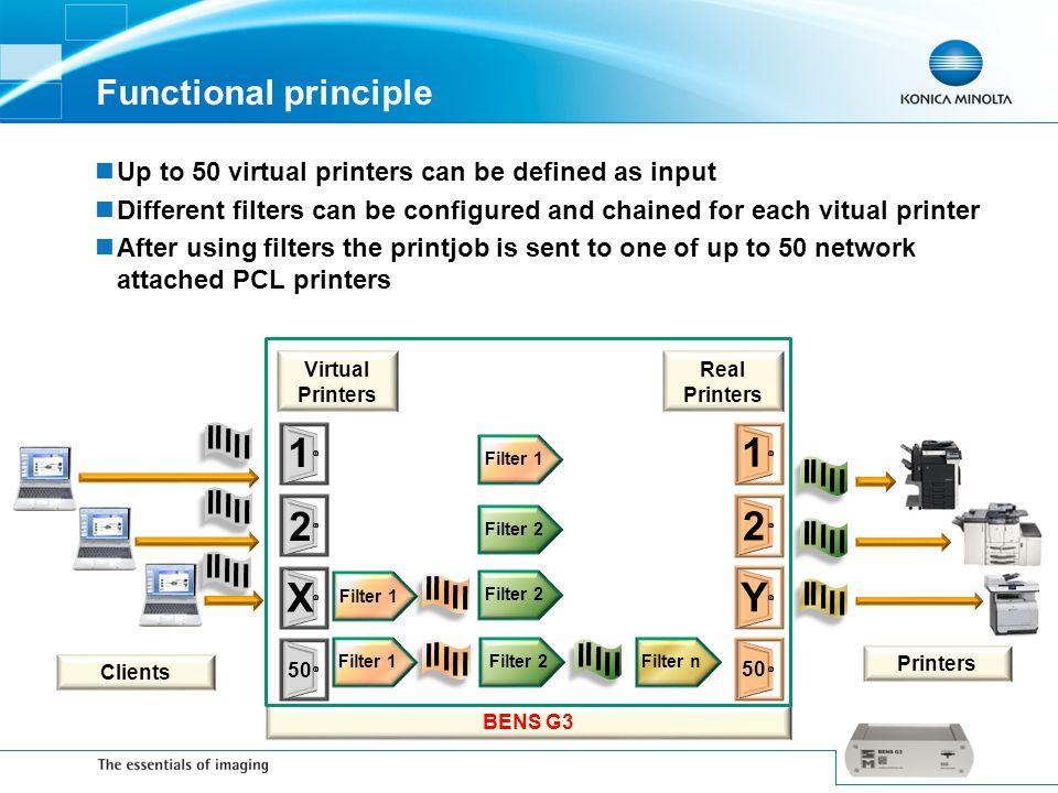 1 1 2 2 X Y Functional principle