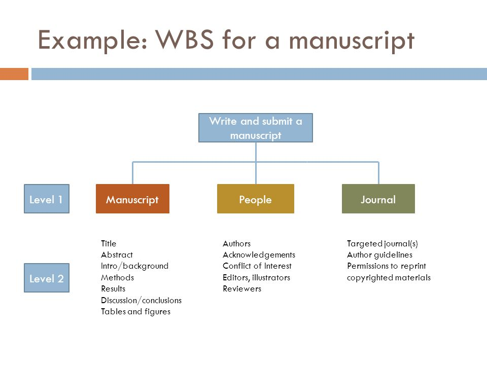 Example: WBS for a manuscript