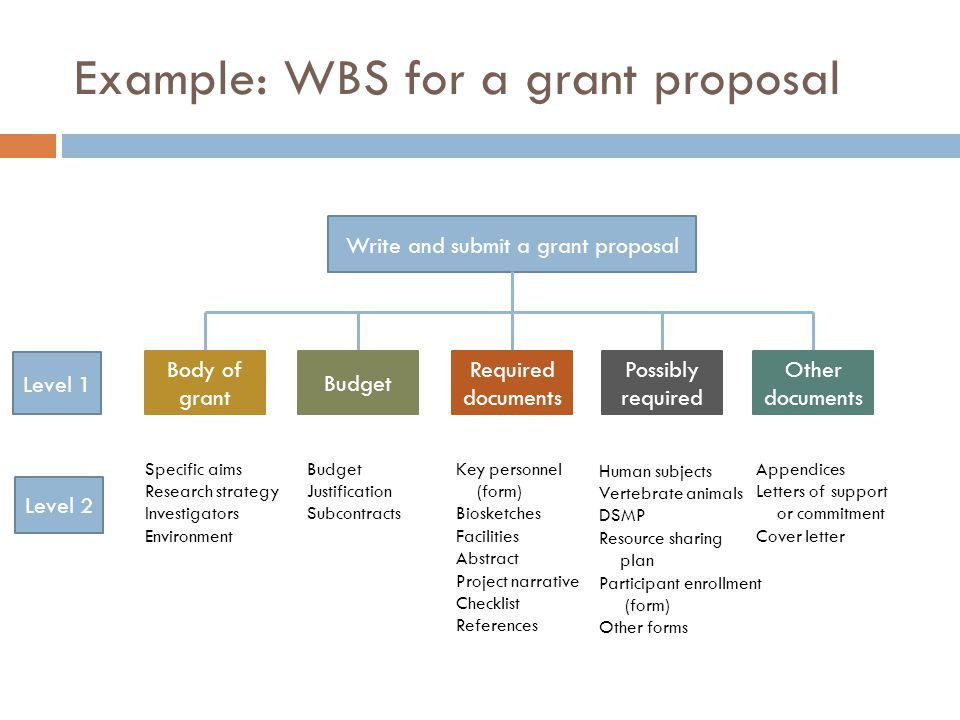 Example: WBS for a grant proposal