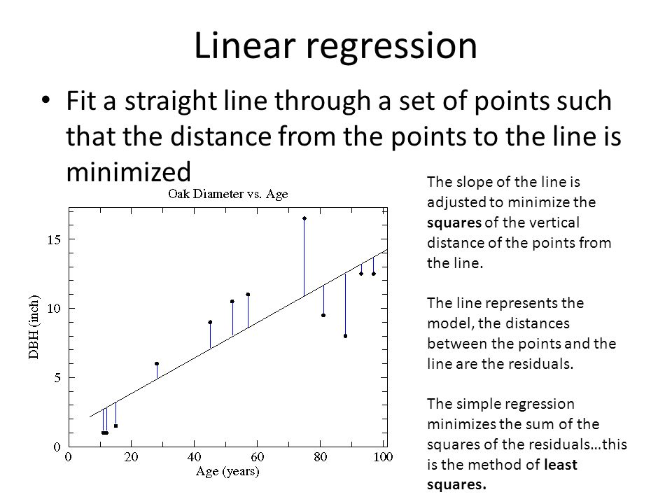 Linear regression Fit a straight line through a set of points such that the distance from the points to the line is minimized.