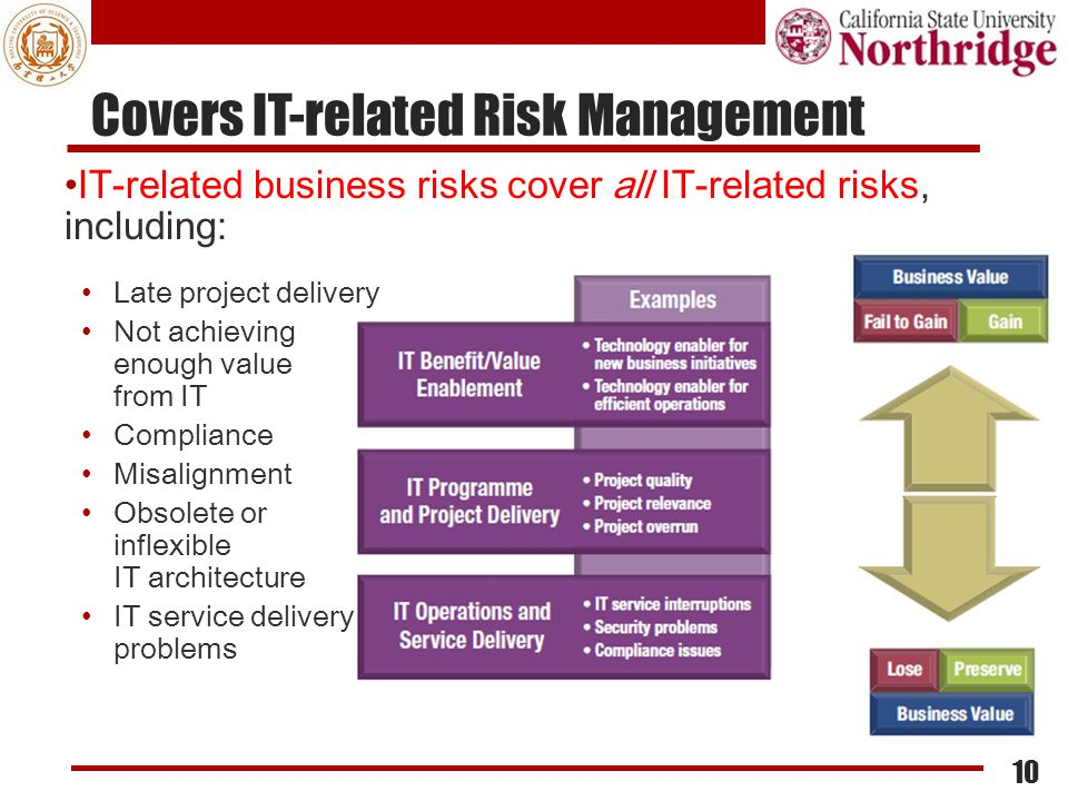 Covers IT-related Risk Management