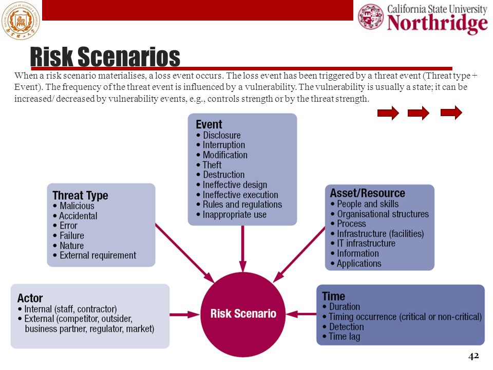 Risk Scenarios
