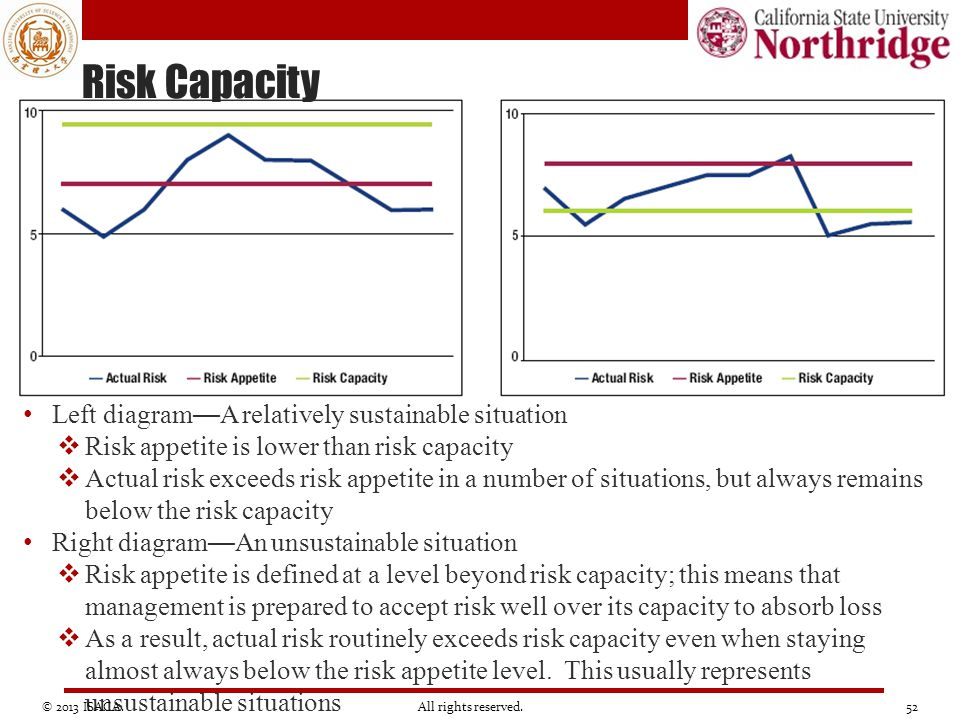 Risk Capacity Left diagram—A relatively sustainable situation