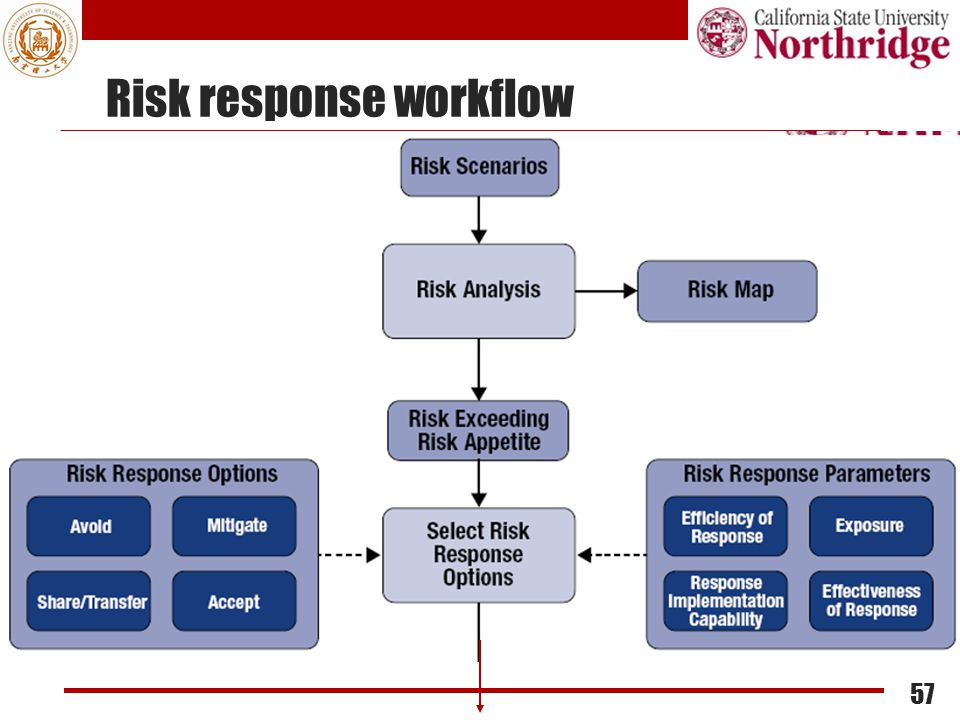 Risk response workflow
