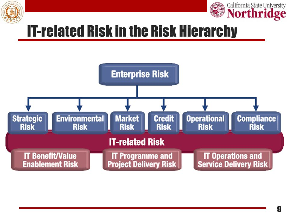 IT-related Risk in the Risk Hierarchy