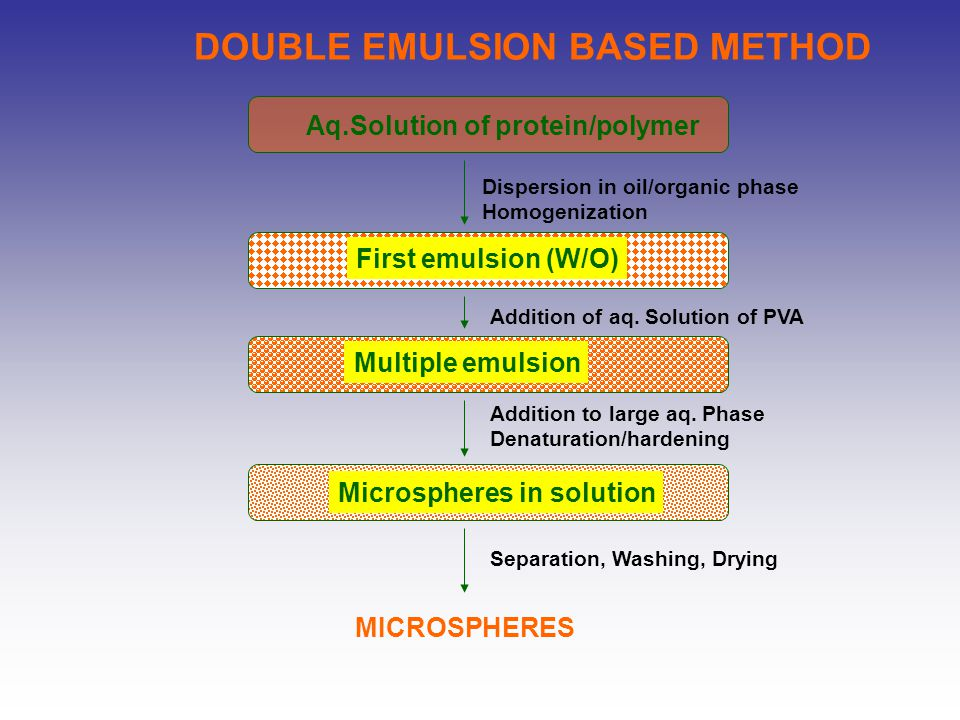DOUBLE EMULSION BASED METHOD