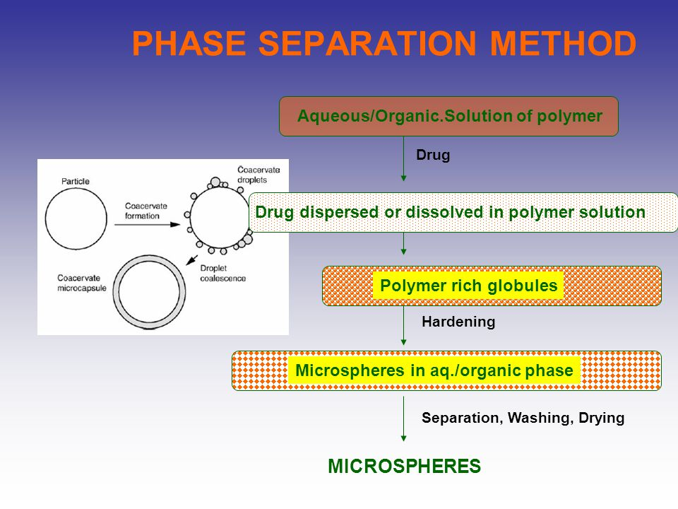 PHASE SEPARATION METHOD