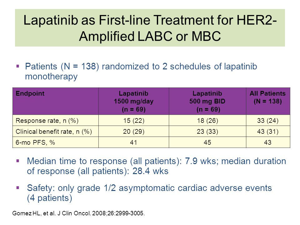 Lapatinib as First-line Treatment for HER2-Amplified LABC or MBC