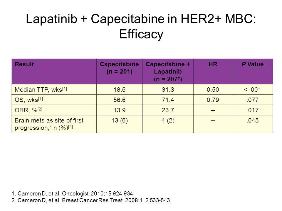 Lapatinib + Capecitabine in HER2+ MBC: Efficacy