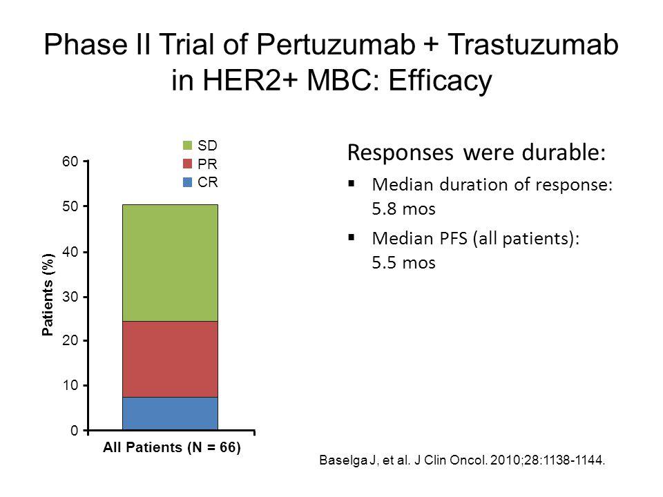 Phase II Trial of Pertuzumab + Trastuzumab in HER2+ MBC: Efficacy