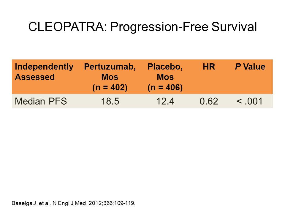 CLEOPATRA: Progression-Free Survival