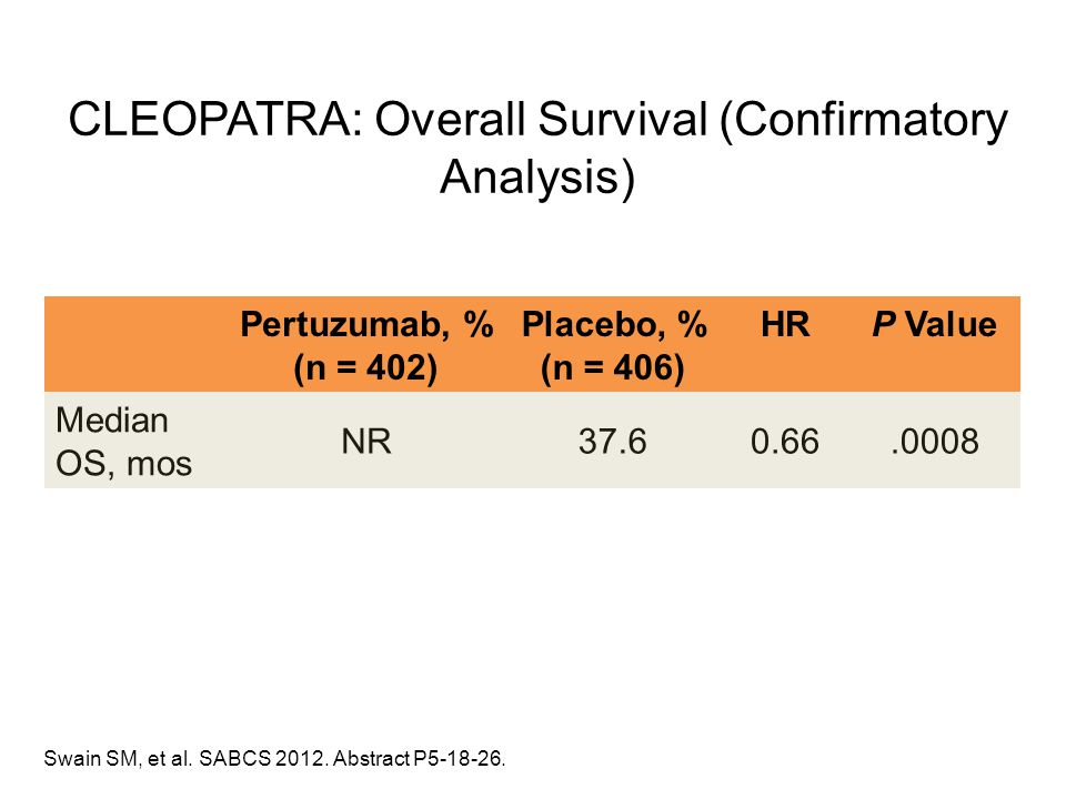 CLEOPATRA: Overall Survival (Confirmatory Analysis)