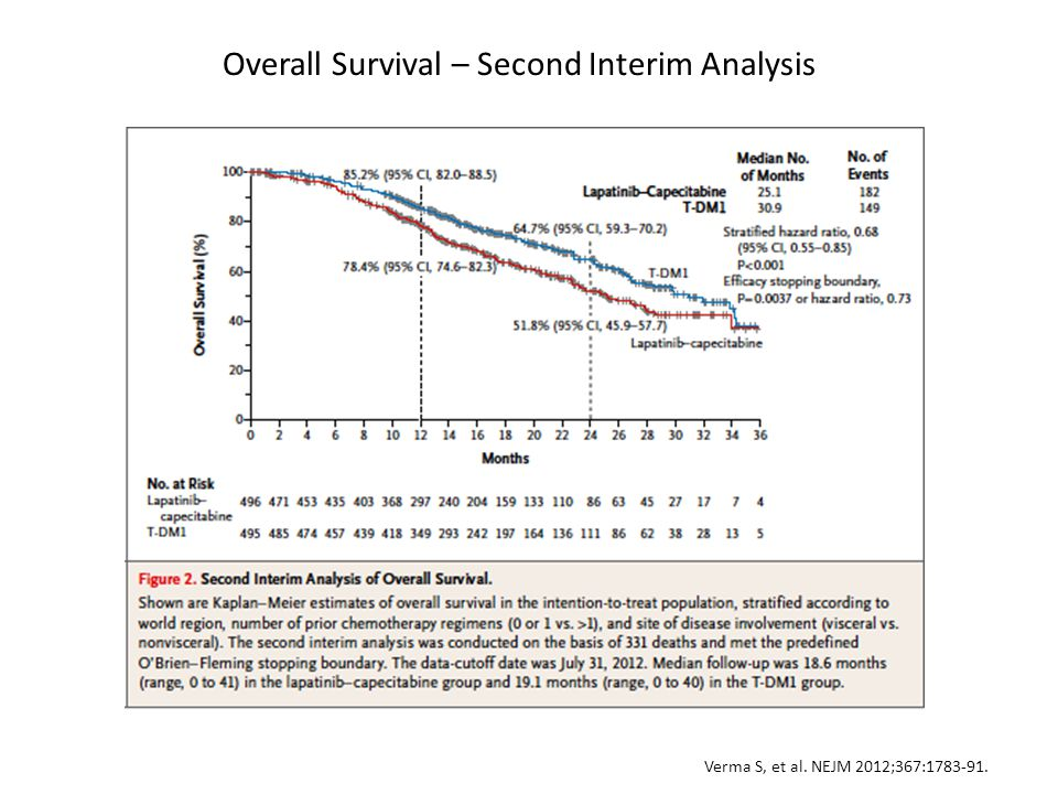 Overall Survival – Second Interim Analysis