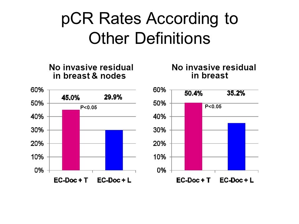 pCR Rates According to Other Definitions