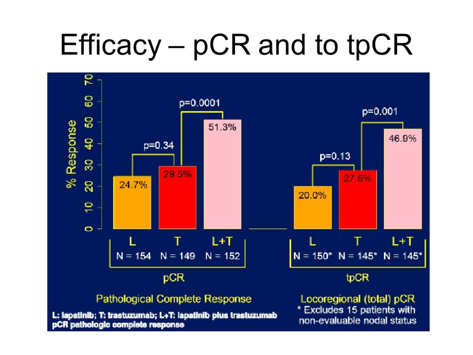 Efficacy – pCR and to tpCR
