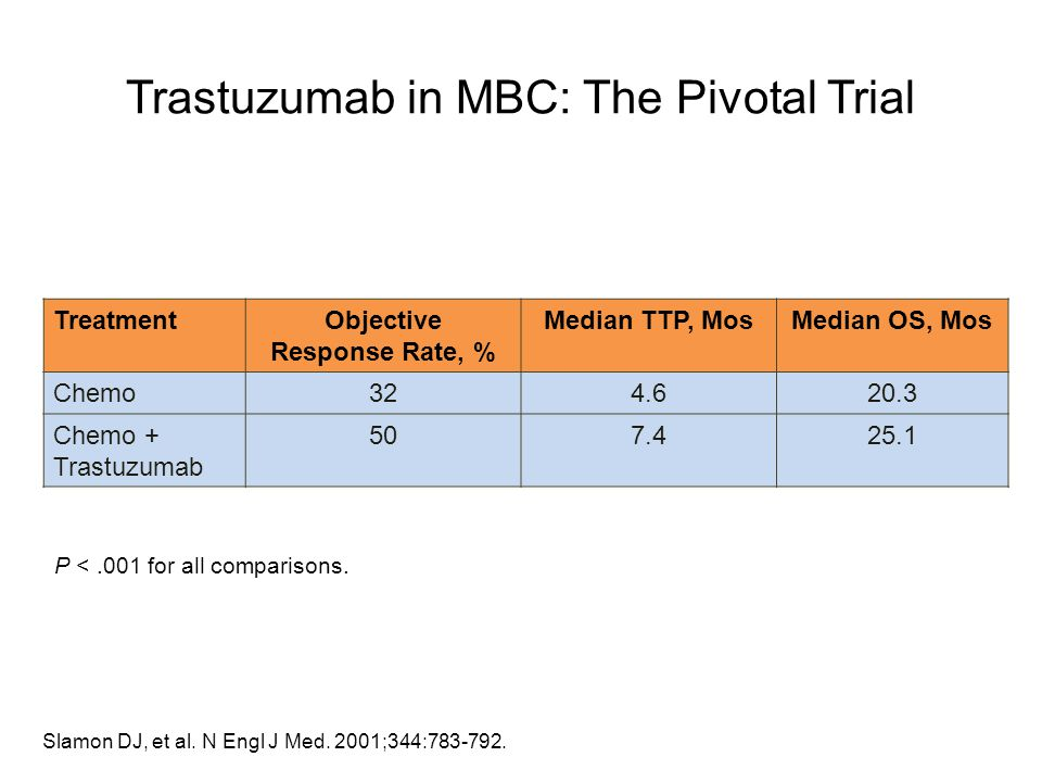 Trastuzumab in MBC: The Pivotal Trial
