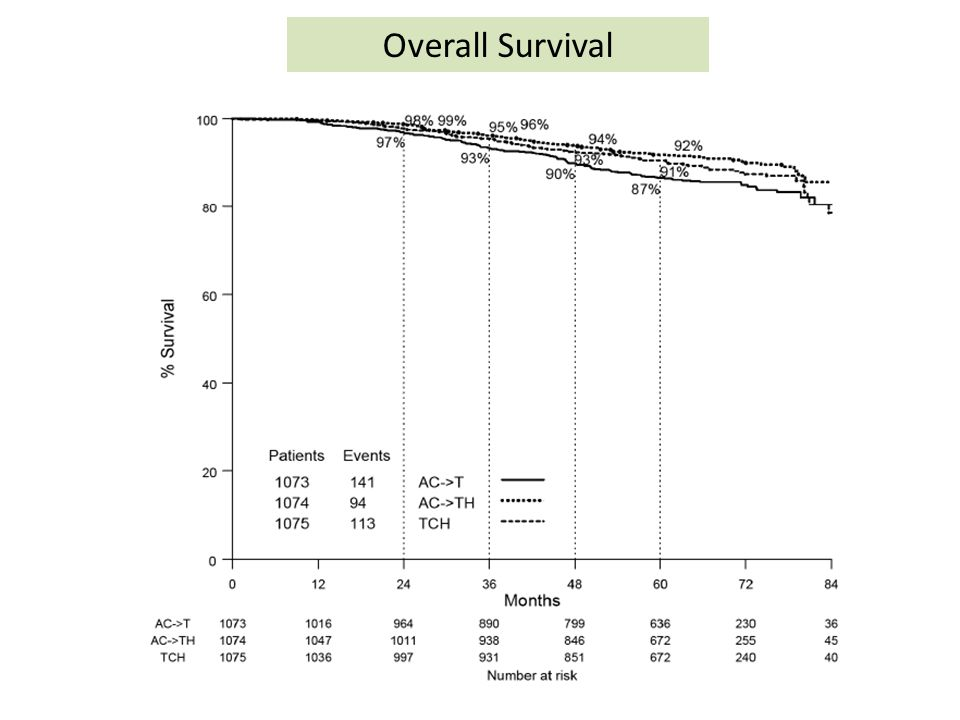 Overall Survival Overall Survival