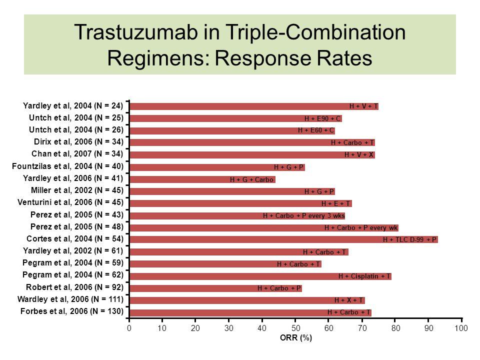 Trastuzumab in Triple-Combination Regimens: Response Rates