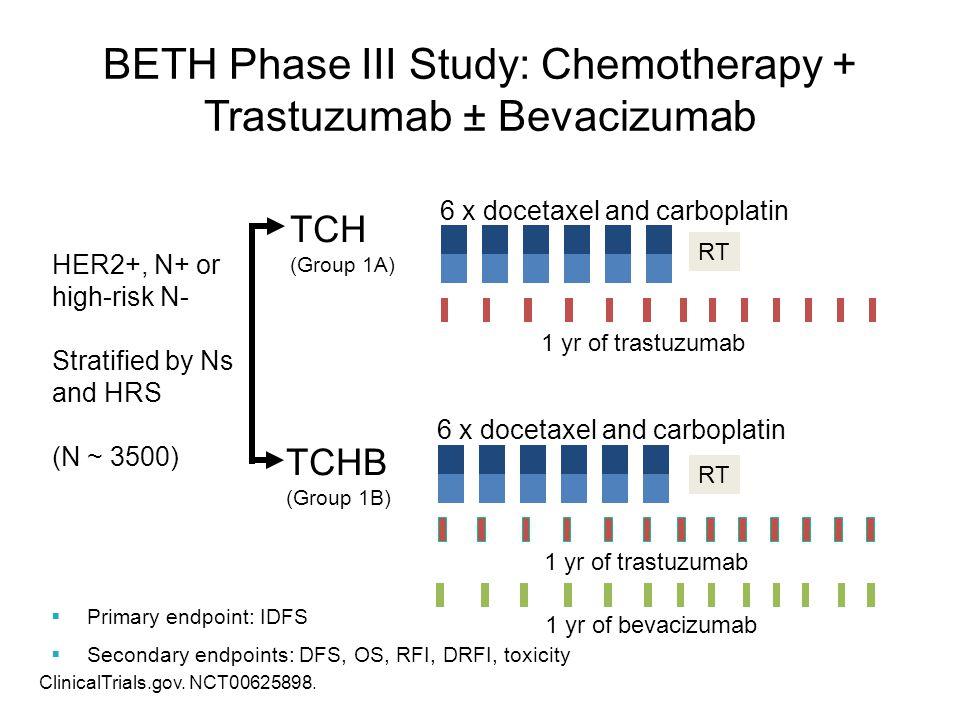 BETH Phase III Study: Chemotherapy + Trastuzumab ± Bevacizumab