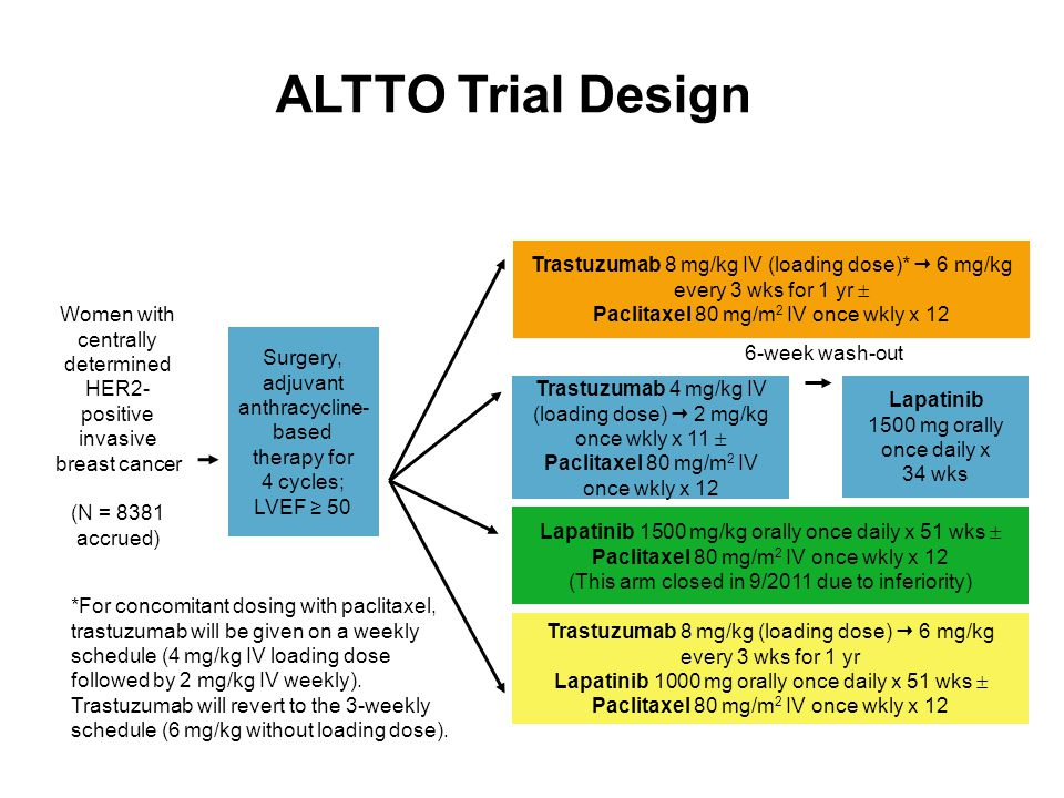 ALTTO Trial Design Trastuzumab 8 mg/kg IV (loading dose)*  6 mg/kg every 3 wks for 1 yr  Paclitaxel 80 mg/m2 IV once wkly x 12.