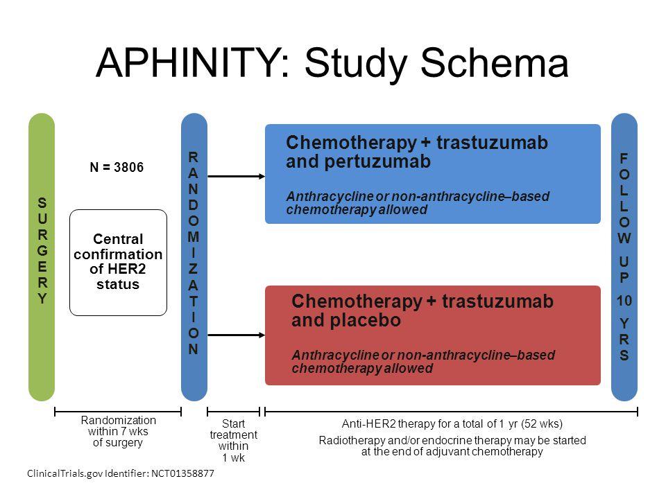 APHINITY: Study Schema