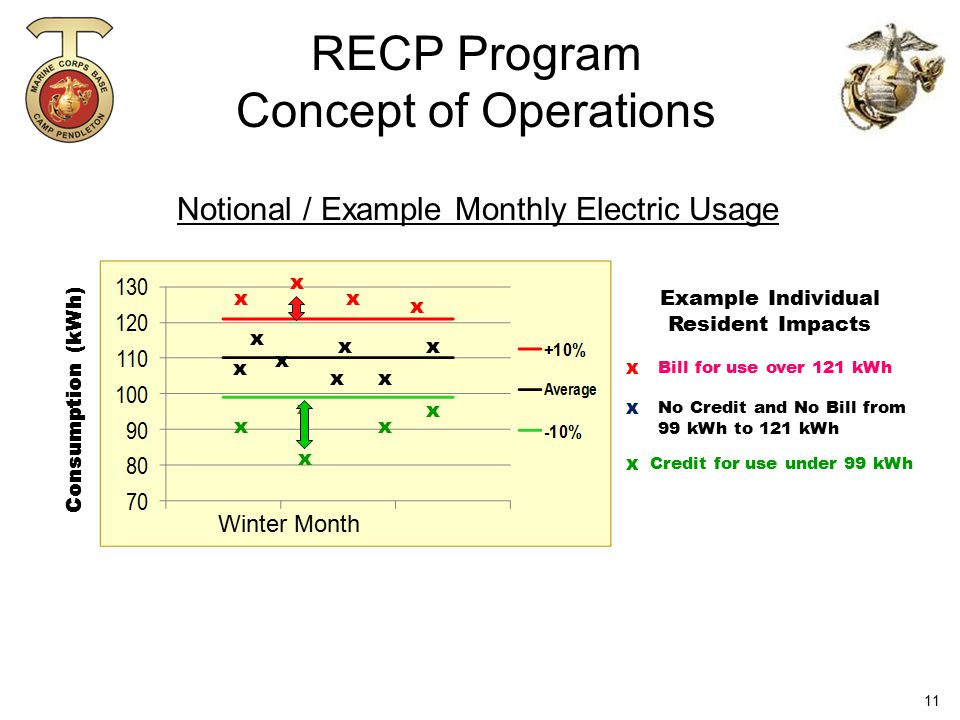 Notional / Example Monthly Electric Usage