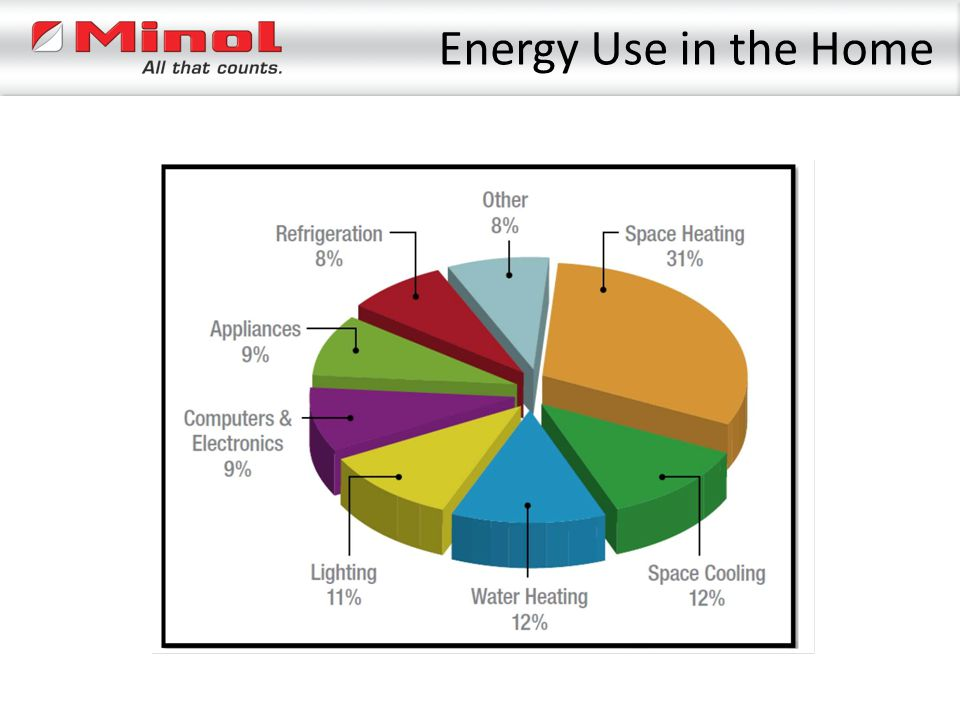 Energy Use in the Home 33