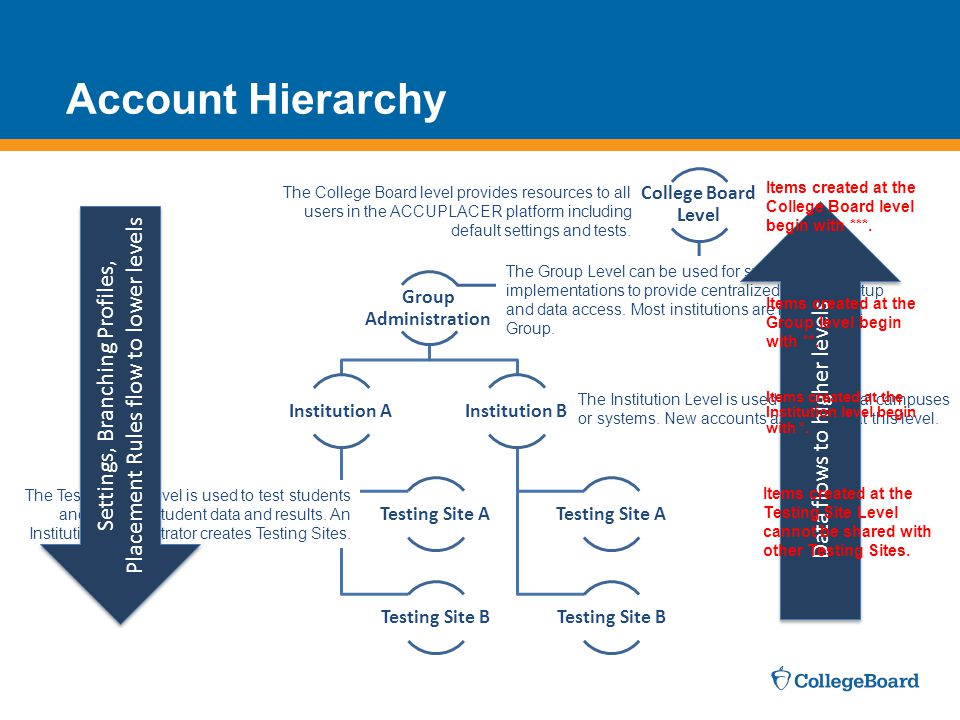 Account Hierarchy College Board Level. Group Administration. Institution A. Testing Site A. Testing Site B.