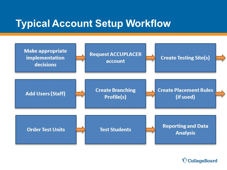Typical Account Setup Workflow
