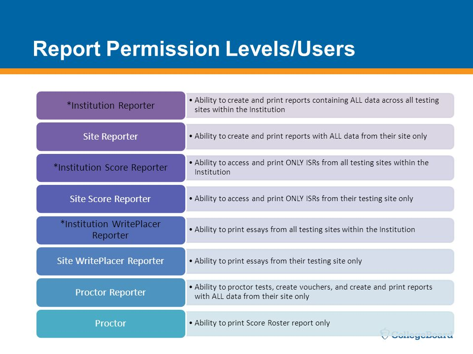 Report Permission Levels/Users