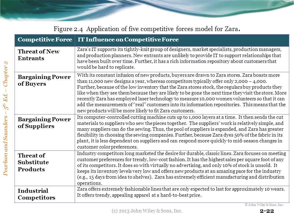 Figure 2.4 Application of five competitive forces model for Zara.