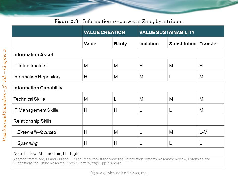 Figure 2.8 - Information resources at Zara, by attribute.