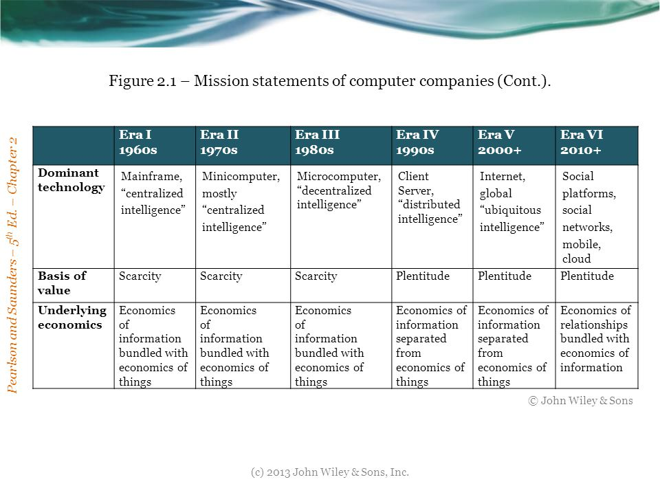 Figure 2.1 – Mission statements of computer companies (Cont.).