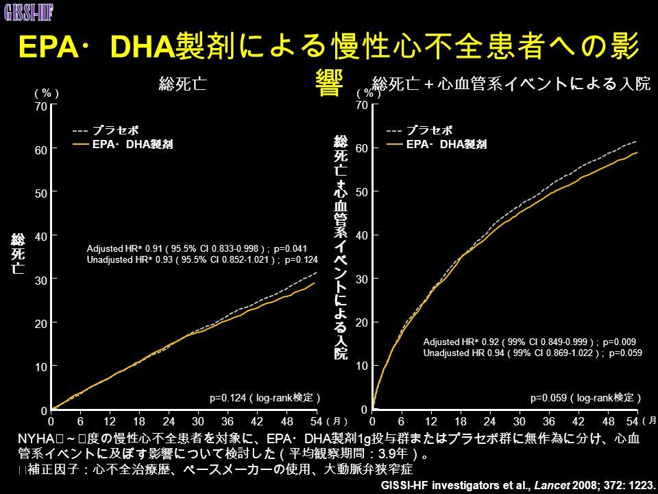EPA・DHA製剤による慢性心不全患者への影響