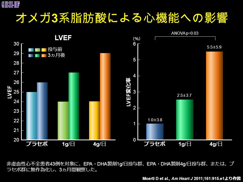 オメガ3系脂肪酸による心機能への影響 GISSI-HF LVEF LVEF LVEF変化率 プラセボ 1g/日 4g/日 プラセボ 1g/日