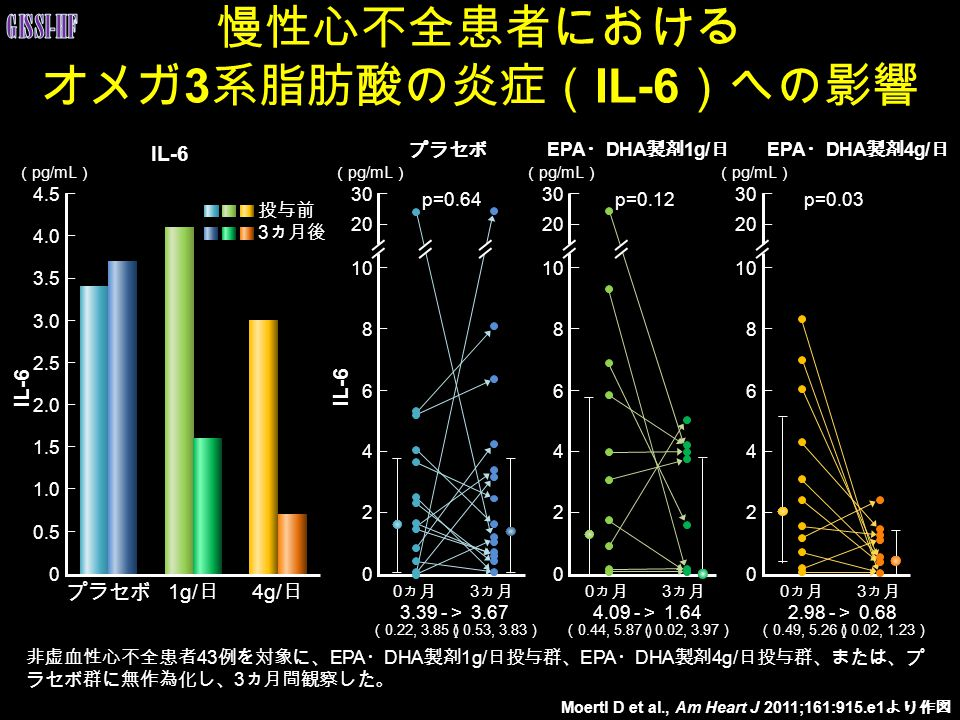 慢性心不全患者における オメガ3系脂肪酸の炎症(IL-6)への影響