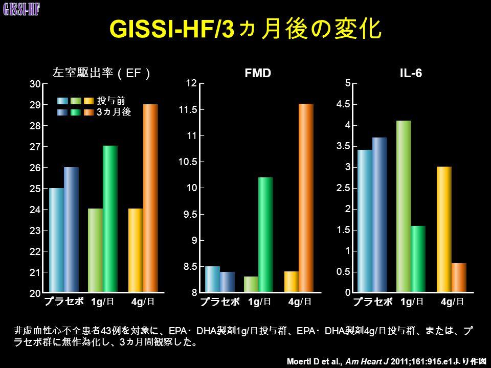 GISSI-HF/3ヵ月後の変化 GISSI-HF 左室駆出率(EF) FMD IL-6 30 29 28 27 26 25 24 23