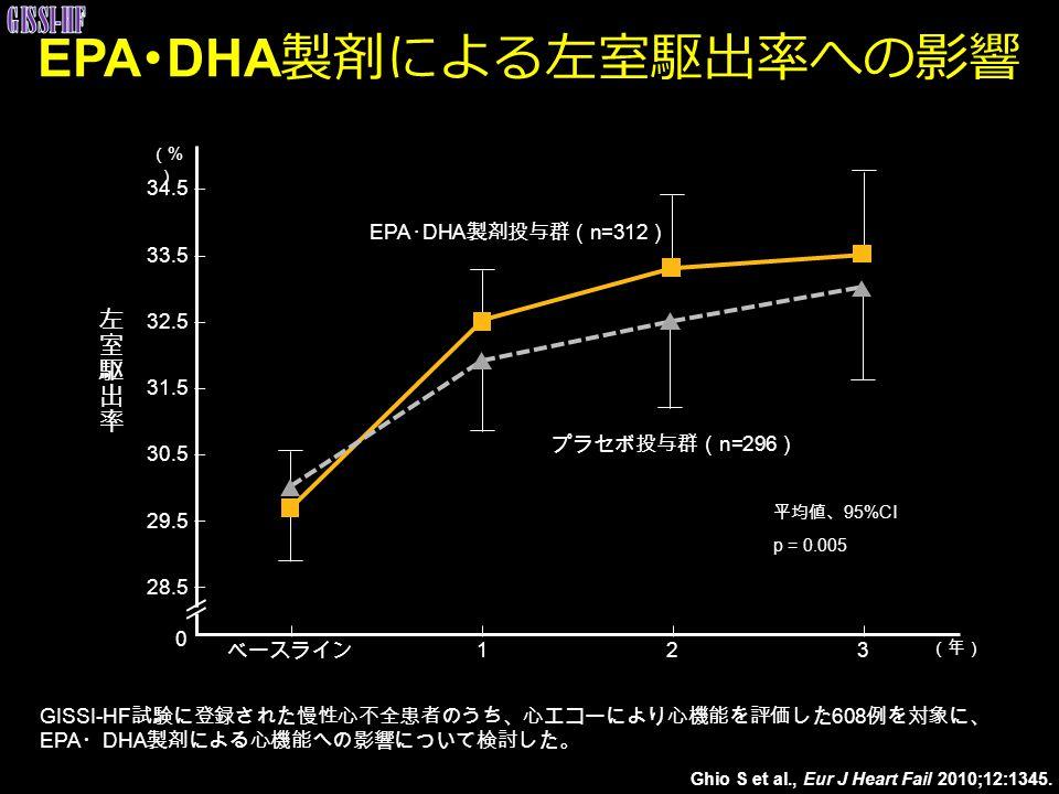 EPA・DHA製剤による左室駆出率への影響