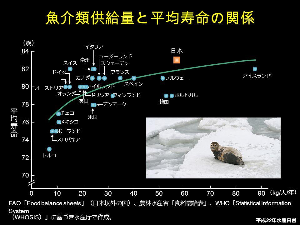 魚介類供給量と平均寿命の関係 平均寿命 84 82 80 78 76 74 72 70 日本 10 20 30 40 50 60 70 80