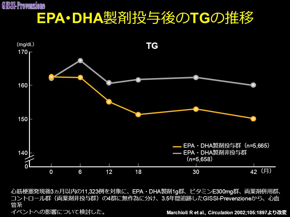 EPA・DHA製剤投与後のTGの推移 GISSI-Prevenzione TG 170 160 150 140
