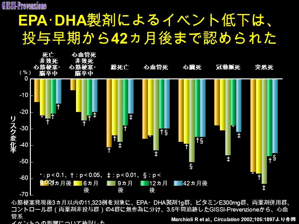 EPA・DHA製剤によるイベント低下は、 投与早期から42ヵ月後まで認められた