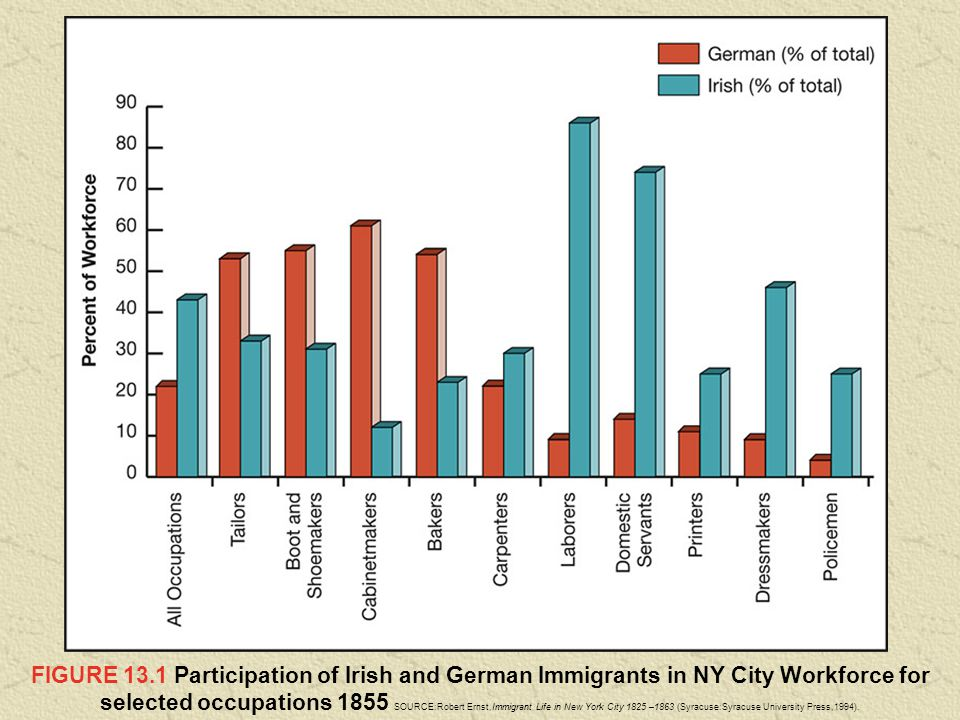 FIGURE 13.1 Participation of Irish and German Immigrants in NY City Workforce for selected occupations 1855 SOURCE:Robert Ernst,Immigrant Life in New York City 1825 –1863 (Syracuse:Syracuse University Press,1994).