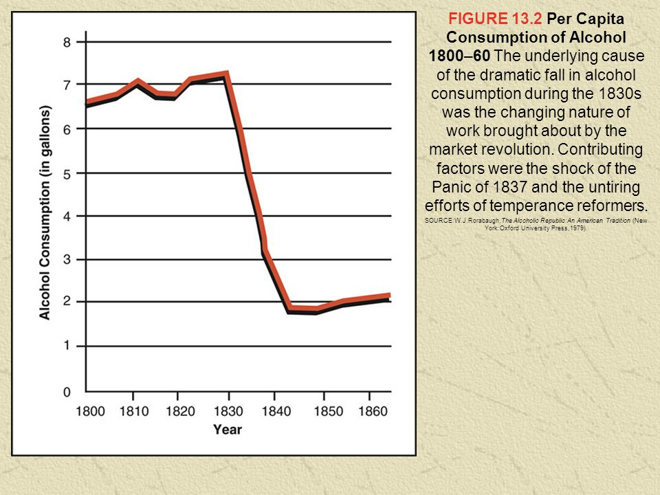 FIGURE 13.2 Per Capita Consumption of Alcohol 1800–60 The underlying cause of the dramatic fall in alcohol consumption during the 1830s was the changing nature of work brought about by the market revolution. Contributing factors were the shock of the Panic of 1837 and the untiring efforts of temperance reformers.