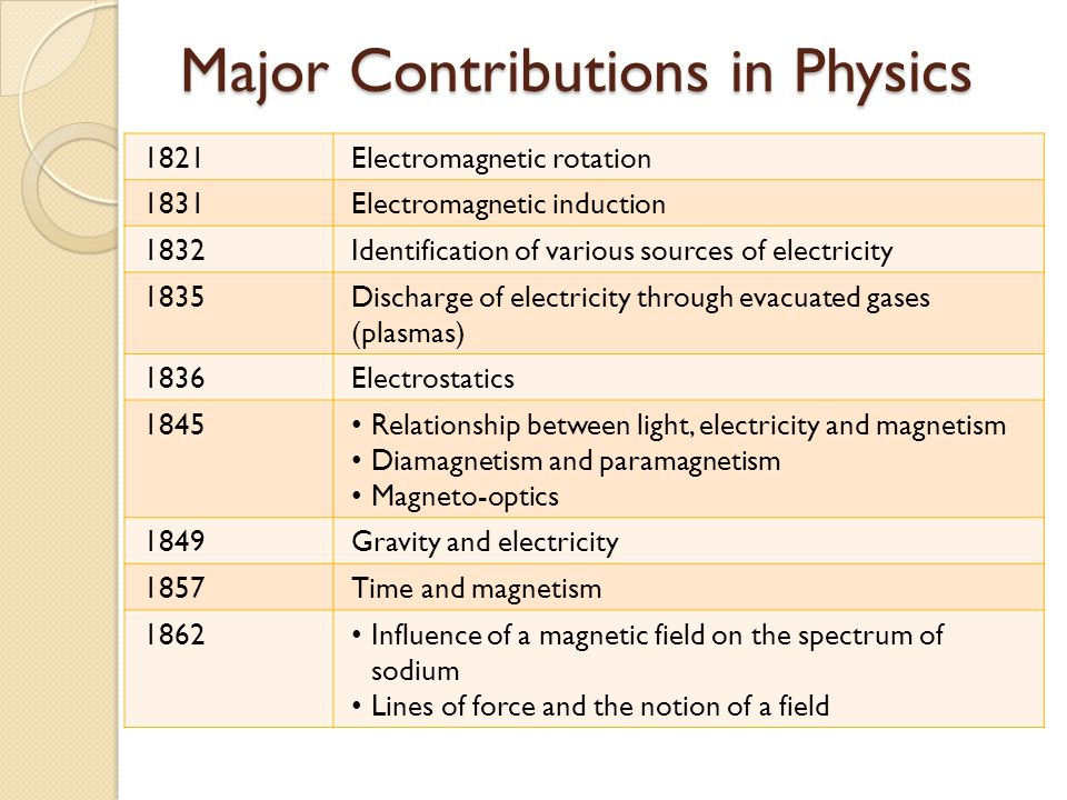 Major Contributions in Physics