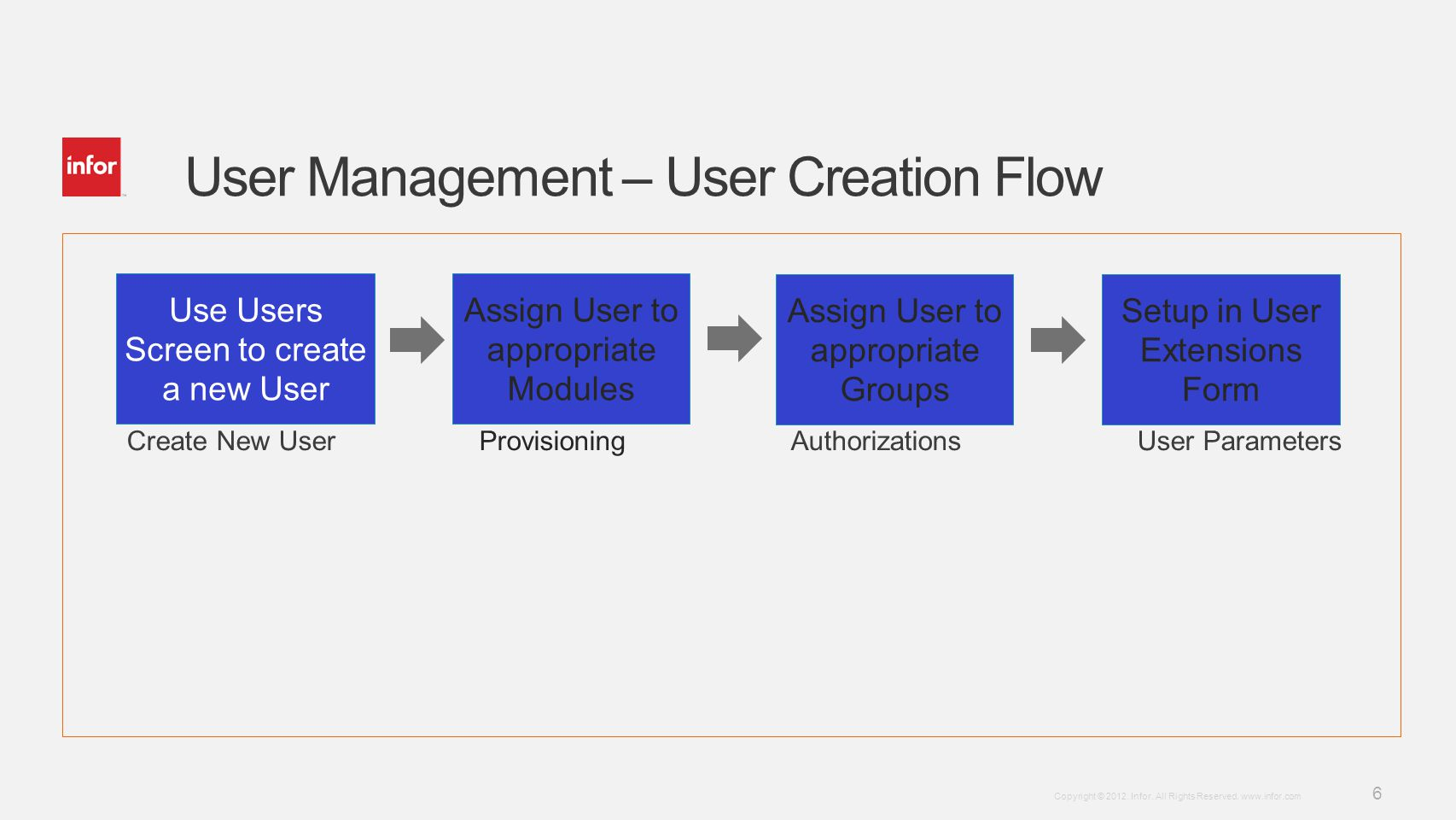 User Management – User Creation Flow
