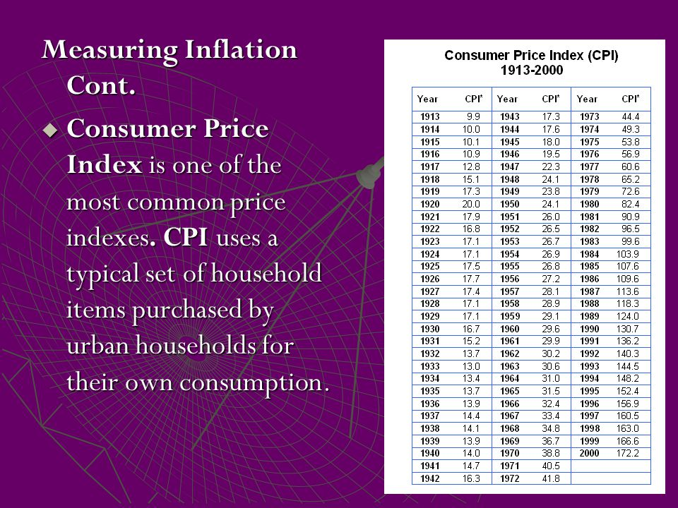 Measuring Inflation Cont.