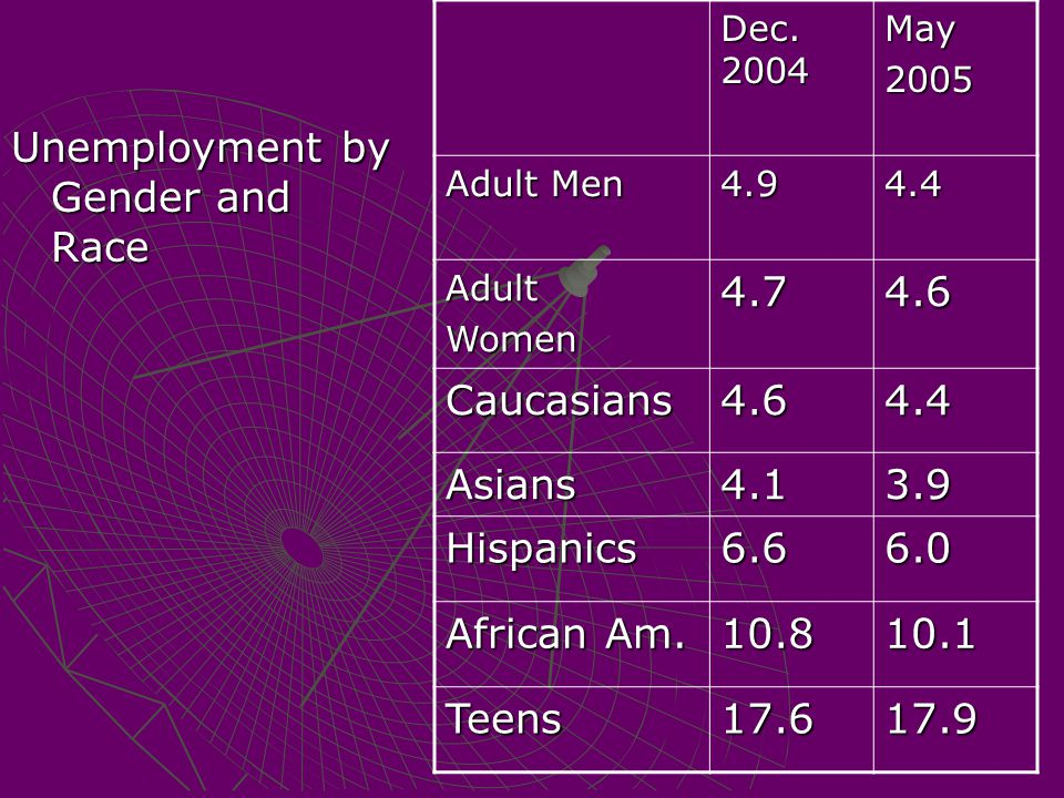 Unemployment by Gender and Race