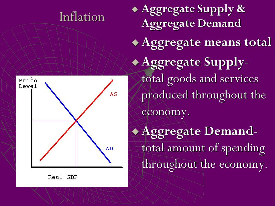 Inflation Aggregate means total